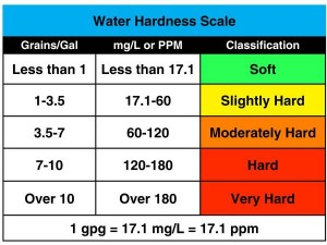 Measurement of Water Hardness